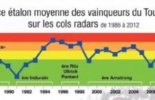 dopage cyclisme depuis 30 ans