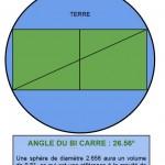 gravité dans le bi carré